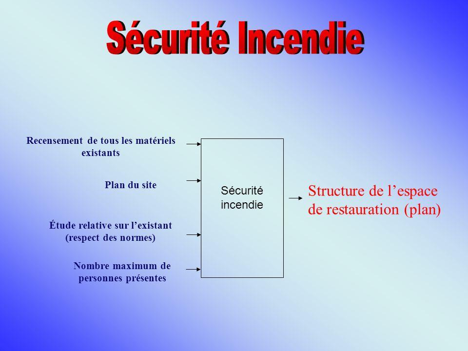 Sécurité Incendie Structure de l'espace de restauration (plan)