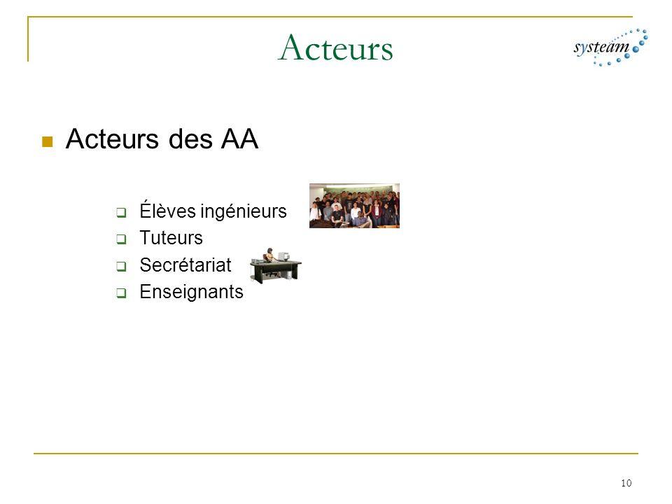Acteurs Acteurs des AA Élèves ingénieurs Tuteurs Secrétariat
