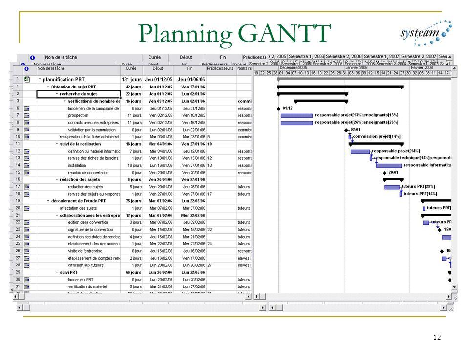 Planning GANTT