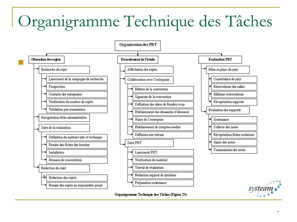 Organigramme Technique des Tâches