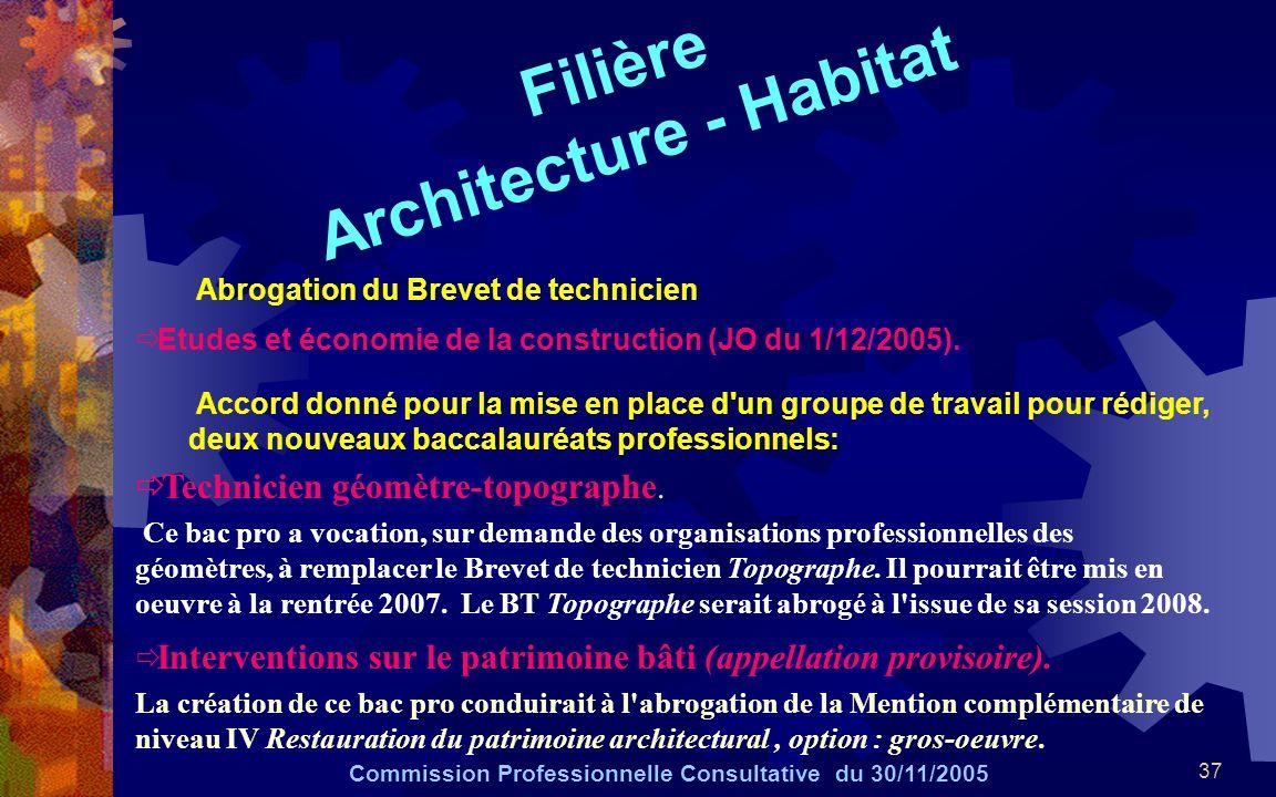 Filière Architecture - Habitat