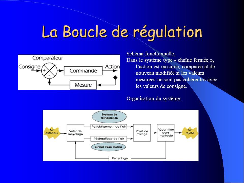 La Boucle de régulation