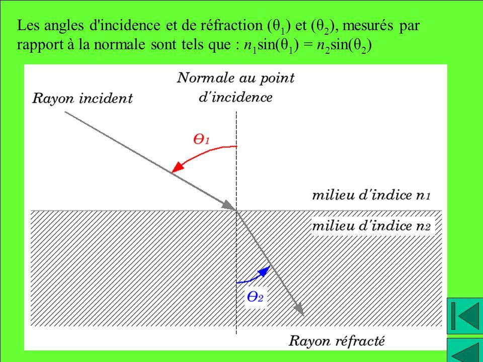 Les angles d incidence et de réfraction (θ1) et (θ2), mesurés par rapport à la normale sont tels que : n1sin(θ1) = n2sin(θ2)