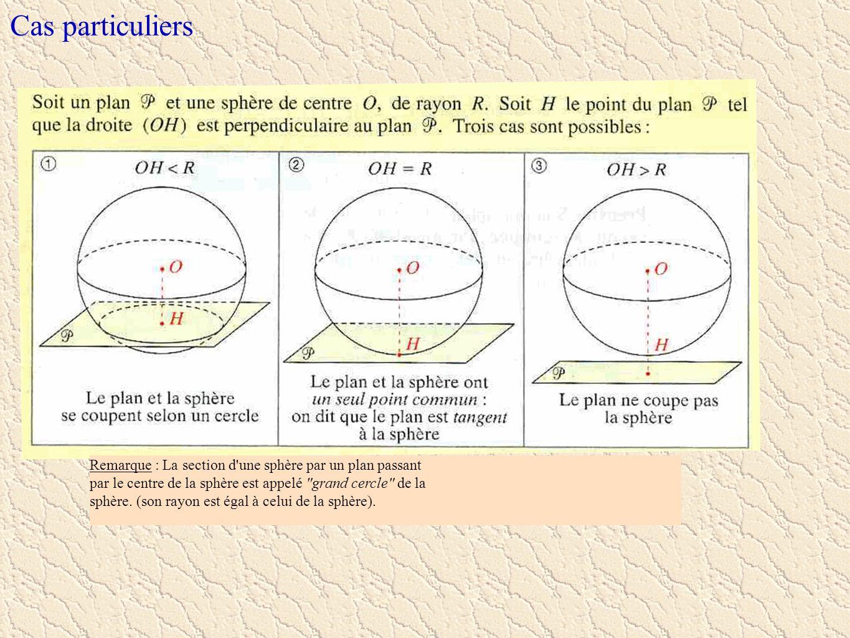 Cas particuliers Remarque : La section d une sphère par un plan passant. par le centre de la sphère est appelé grand cercle de la.