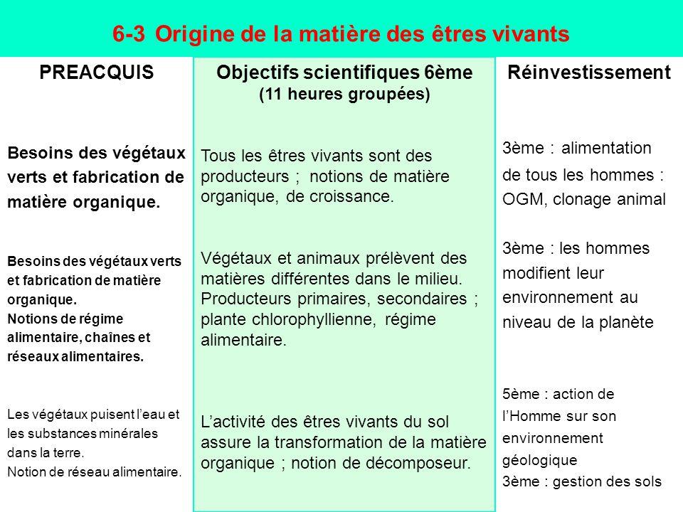 6-3 Origine de la matière des êtres vivants