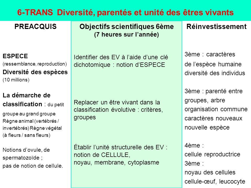 6-TRANS Diversité, parentés et unité des êtres vivants