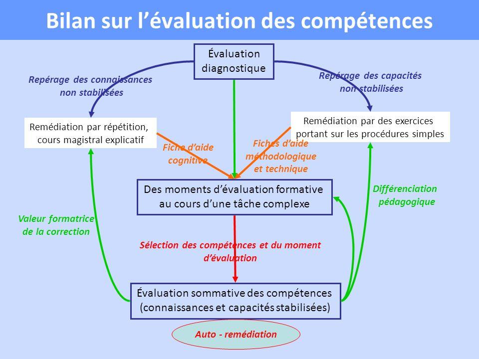Bilan sur l'évaluation des compétences