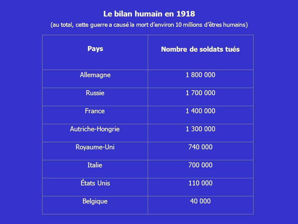 Le bilan humain en 1918 Pays Nombre de soldats tués Allemagne