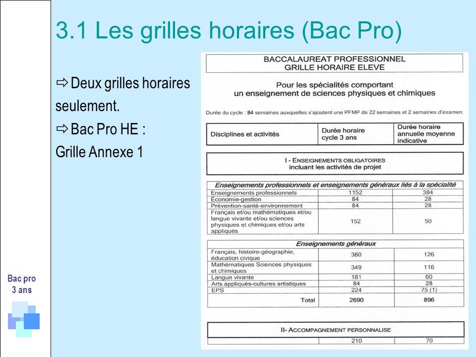 3.1 Les grilles horaires (Bac Pro)