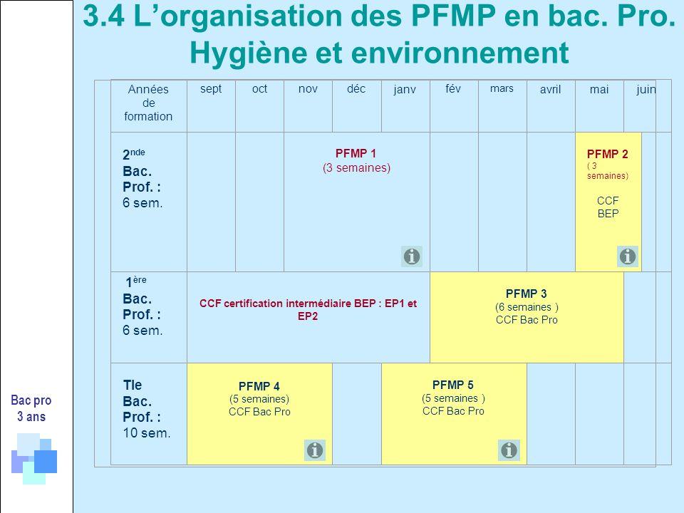 3.4 L'organisation des PFMP en bac. Pro. Hygiène et environnement
