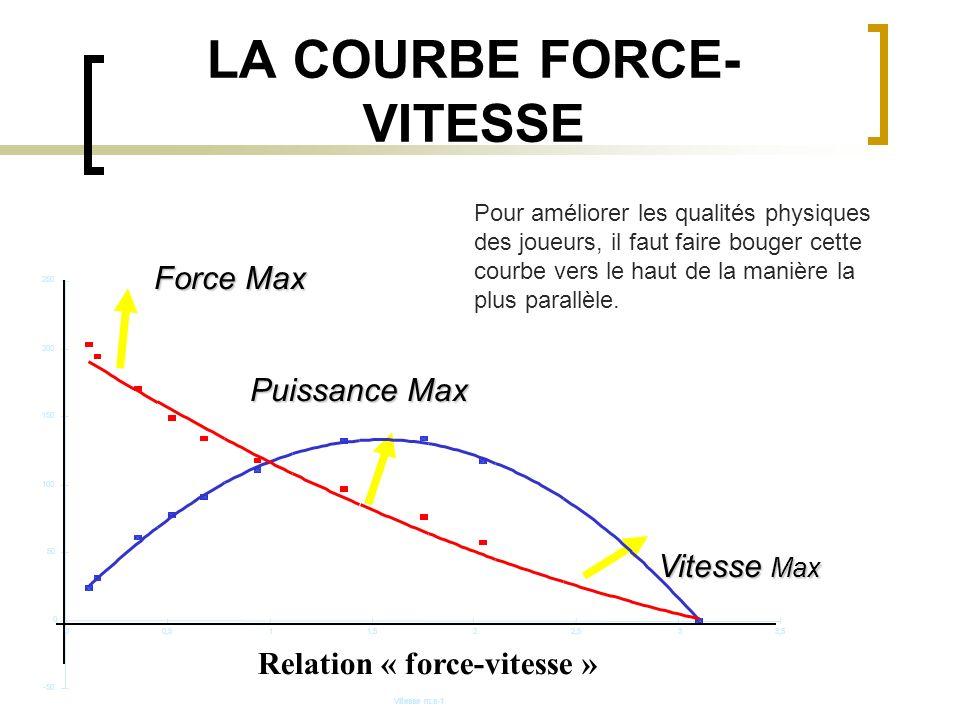 LA COURBE FORCE-VITESSE
