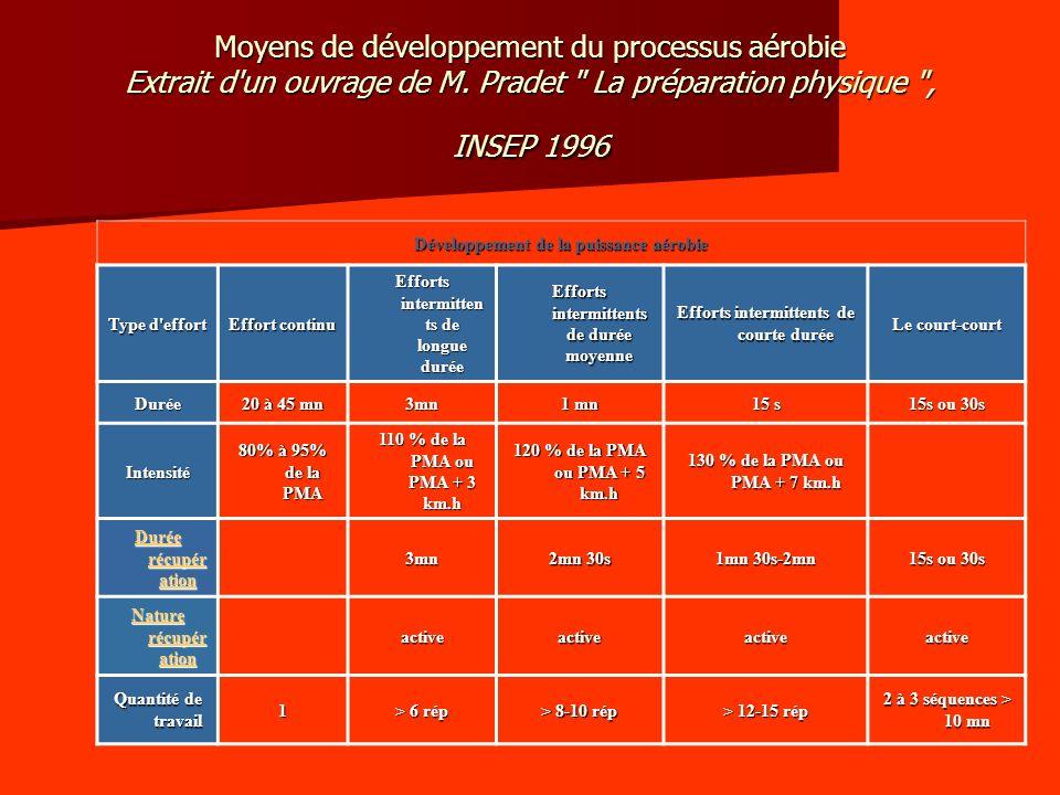 Moyens de développement du processus aérobie Extrait d un ouvrage de M