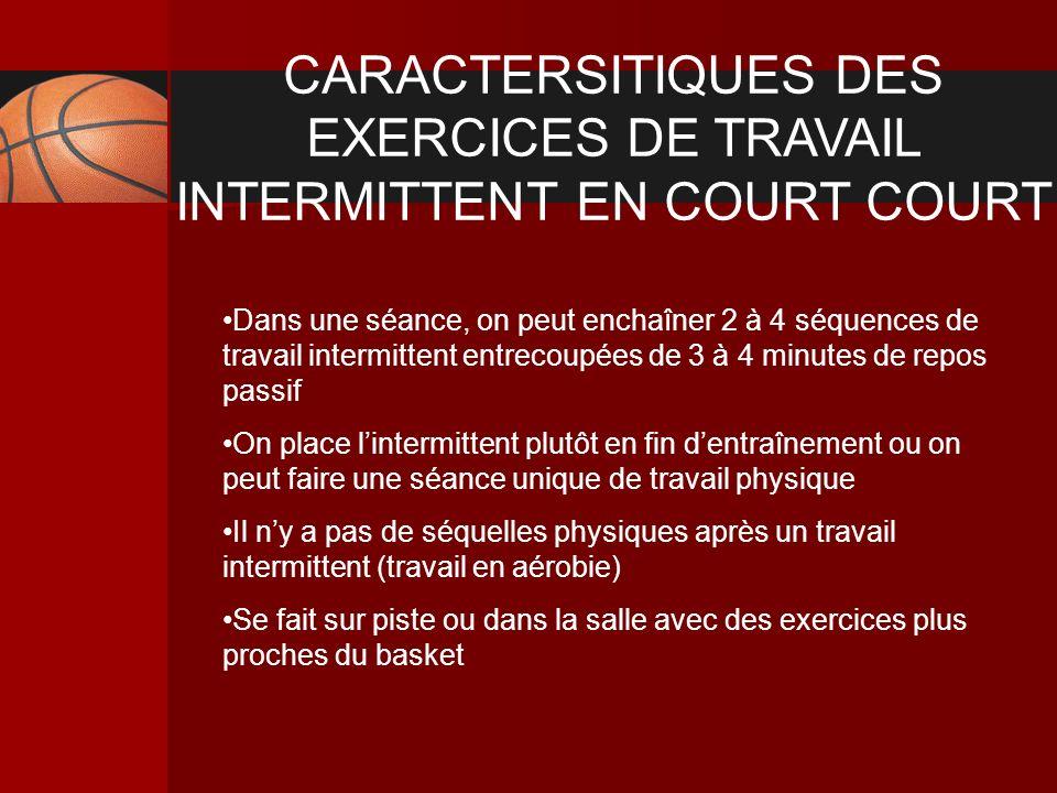 CARACTERSITIQUES DES EXERCICES DE TRAVAIL INTERMITTENT EN COURT COURT