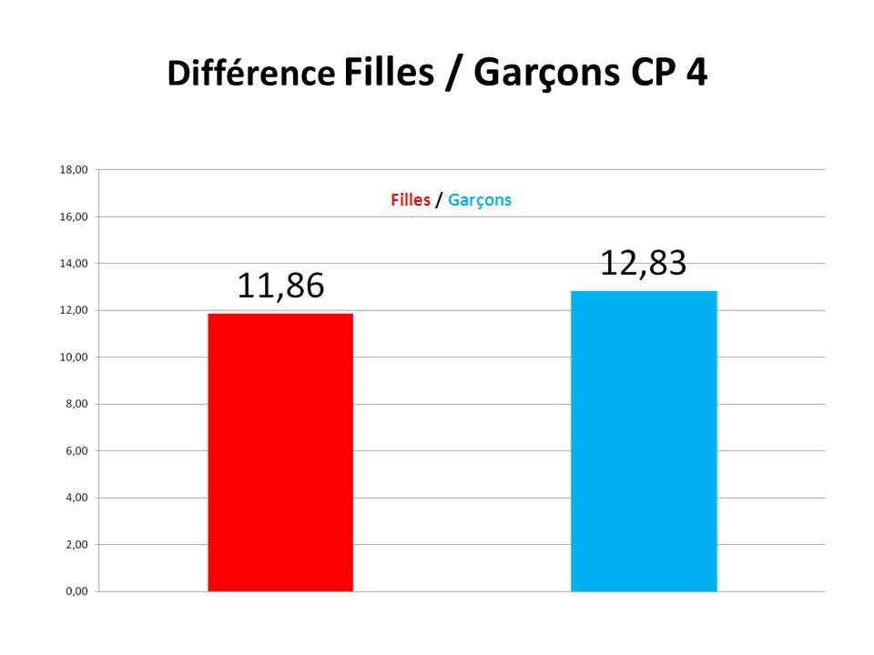 Différence Filles / Garçons CP 4