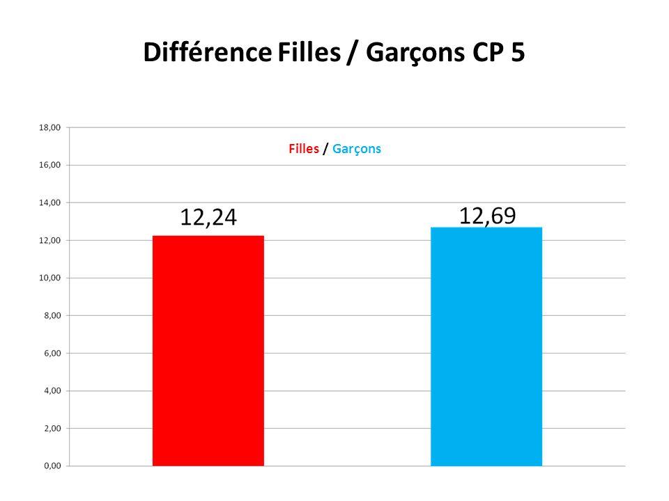 Différence Filles / Garçons CP 5