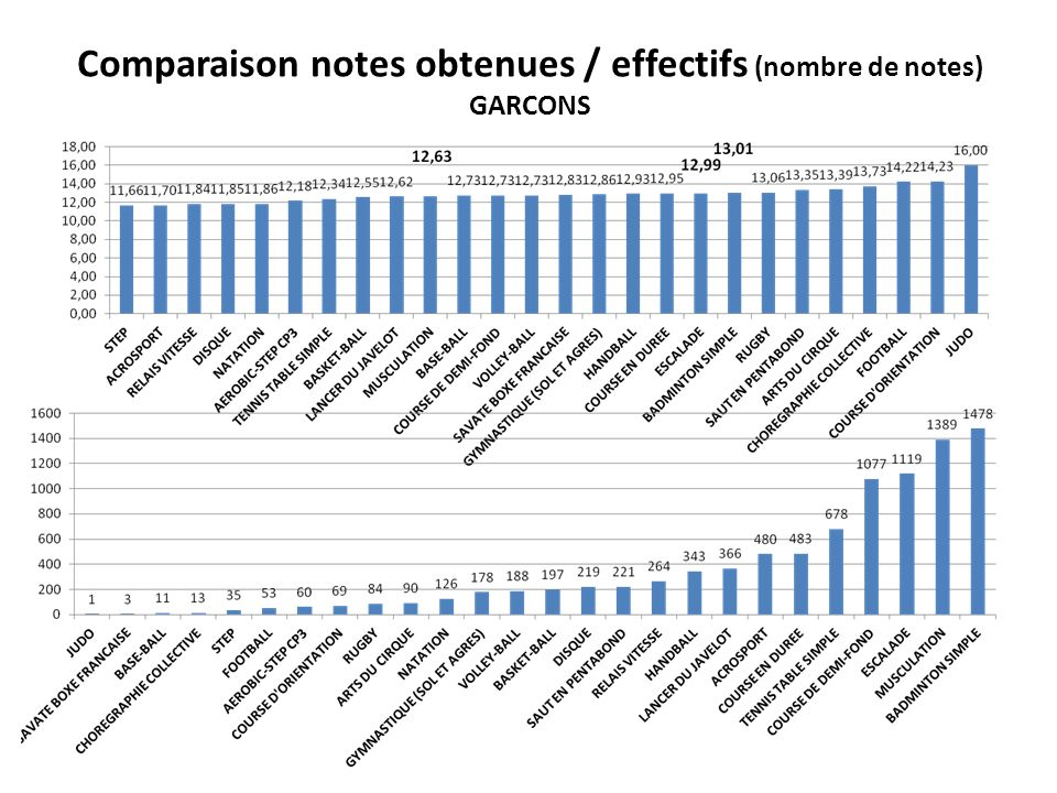 Comparaison notes obtenues / effectifs (nombre de notes) GARCONS