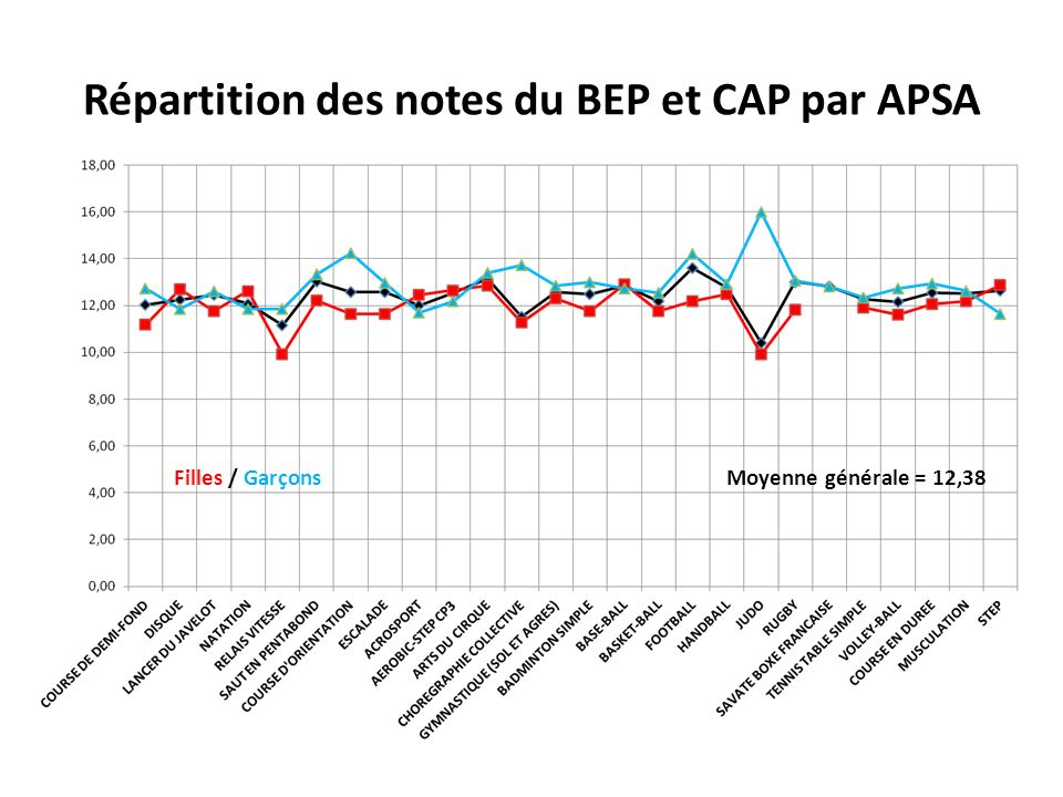 Répartition des notes du BEP et CAP par APSA