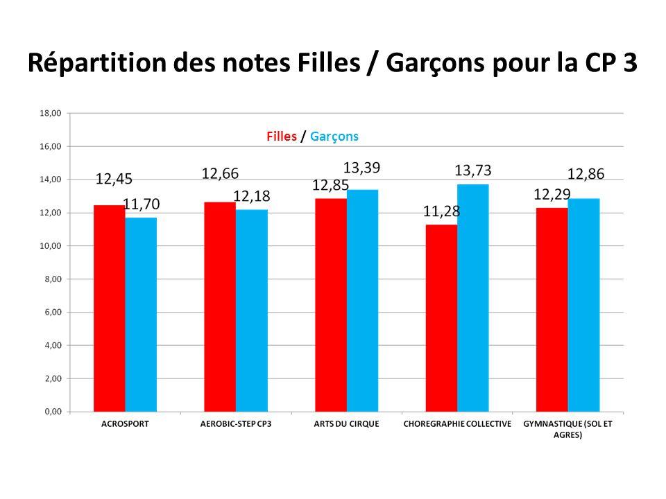 Répartition des notes Filles / Garçons pour la CP 3