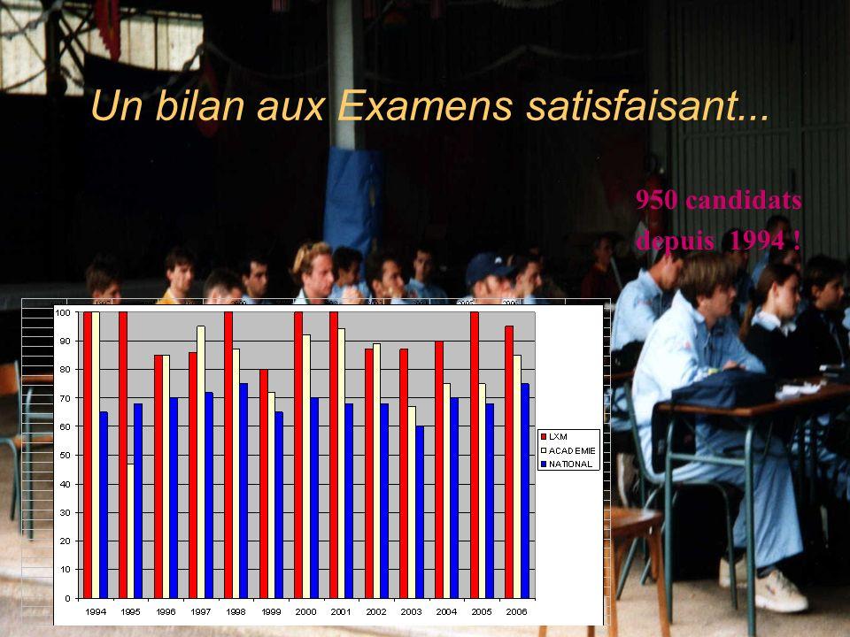 Un bilan aux Examens satisfaisant...