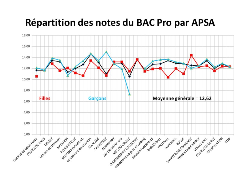 Répartition des notes du BAC Pro par APSA