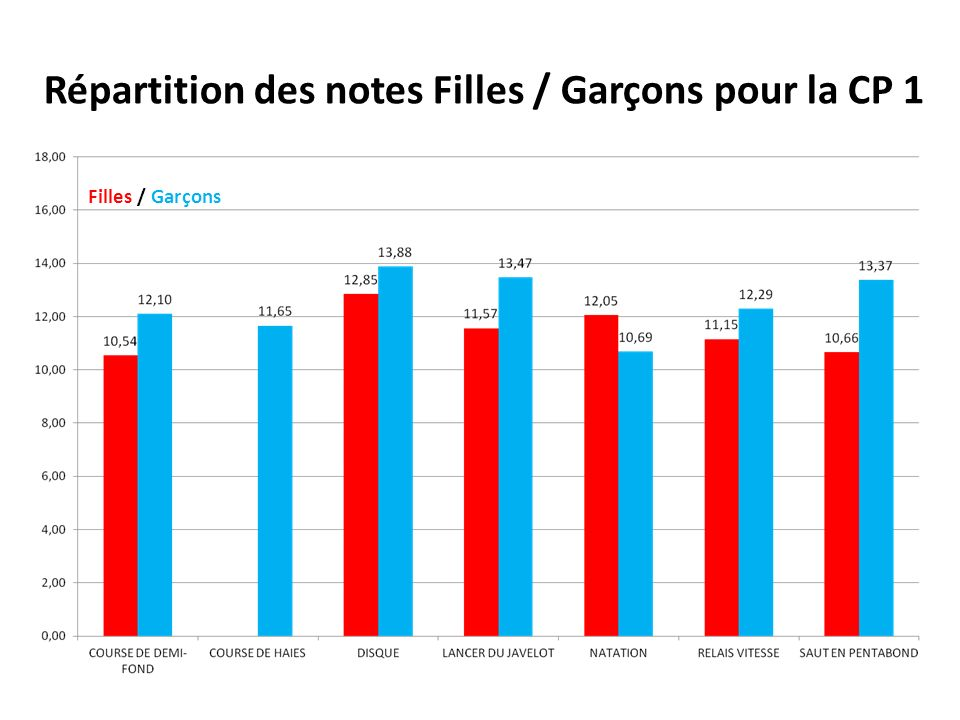 Répartition des notes Filles / Garçons pour la CP 1
