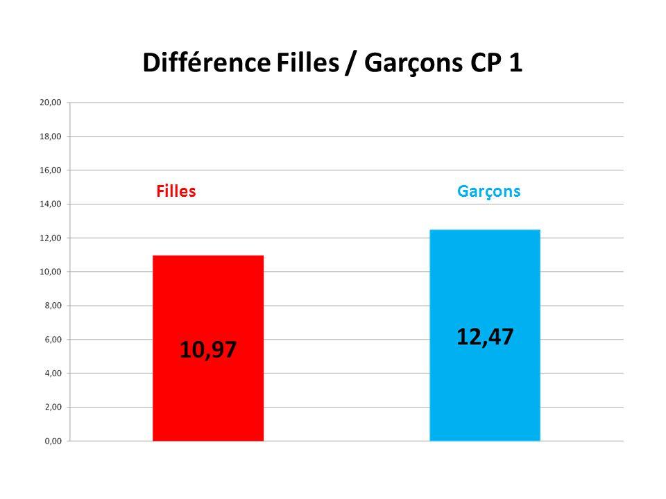 Différence Filles / Garçons CP 1