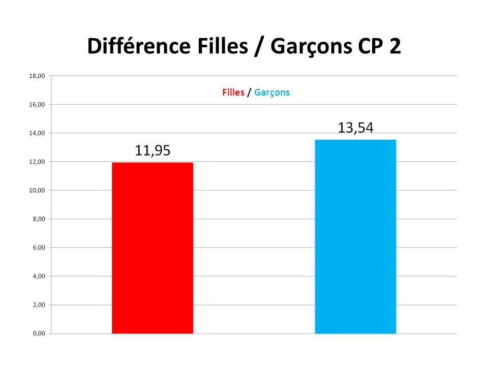 Différence Filles / Garçons CP 2