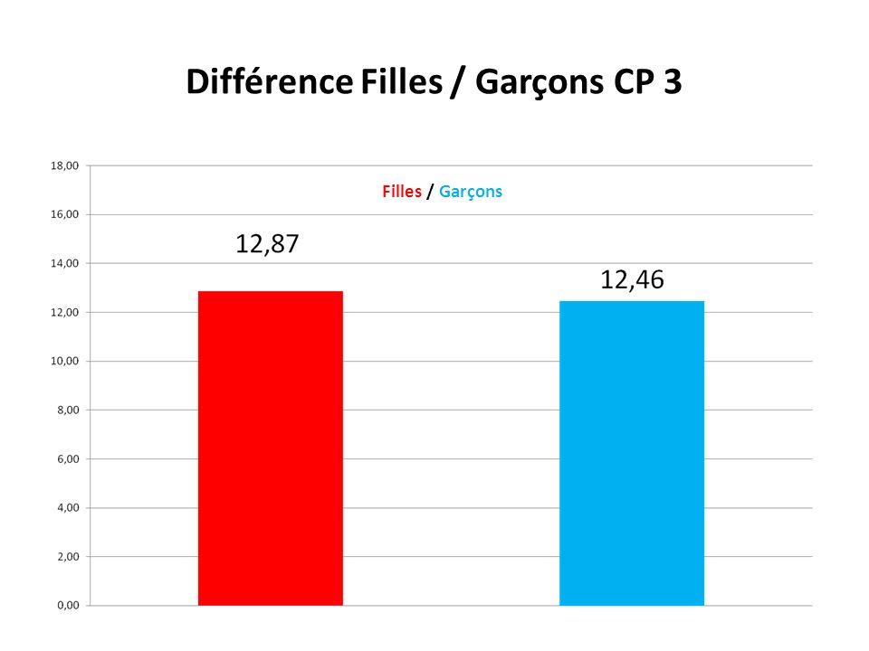 Différence Filles / Garçons CP 3