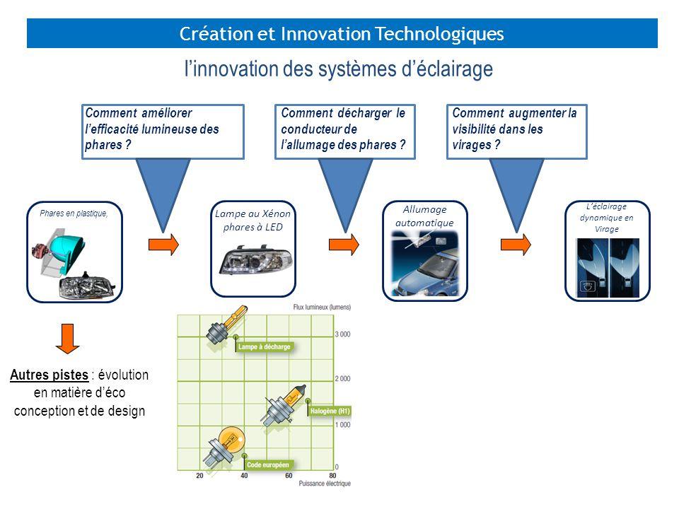 l'innovation des systèmes d'éclairage
