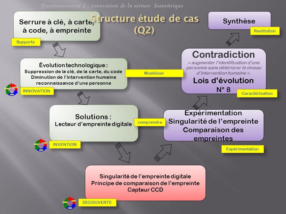 Structure étude de cas (Q2)