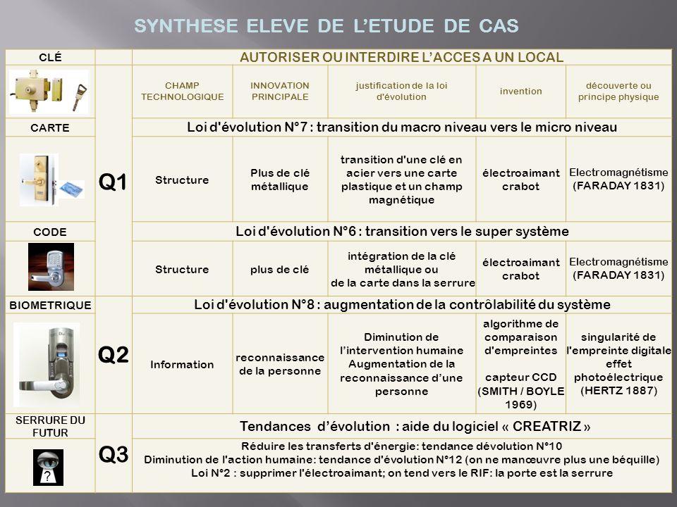 Q1 Q2 Q3 SYNTHESE ELEVE DE L'ETUDE DE CAS