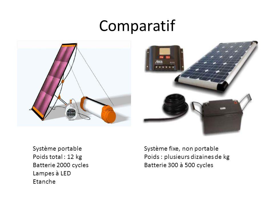 Comparatif Système portable Poids total : 12 kg Batterie 2000 cycles