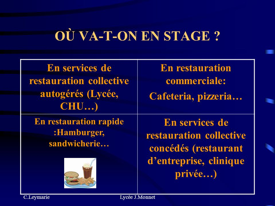 OÙ VA-T-ON EN STAGE En services de restauration collective autogérés (Lycée, CHU…) En restauration commerciale: