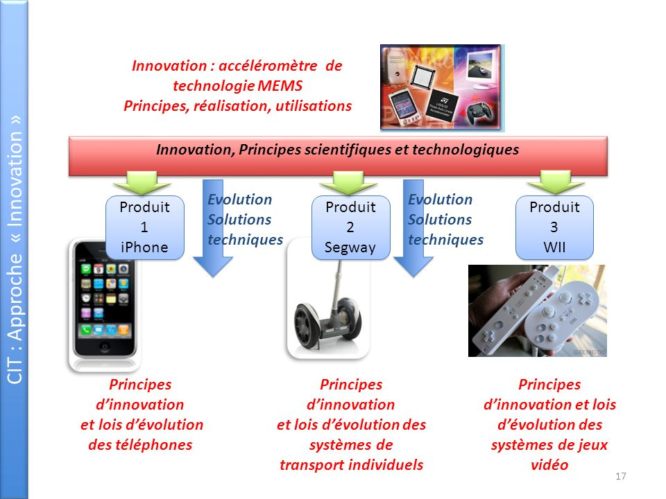 CIT : Approche « Innovation »
