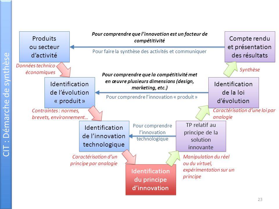 Pour comprendre que l'innovation est un facteur de compétitivité