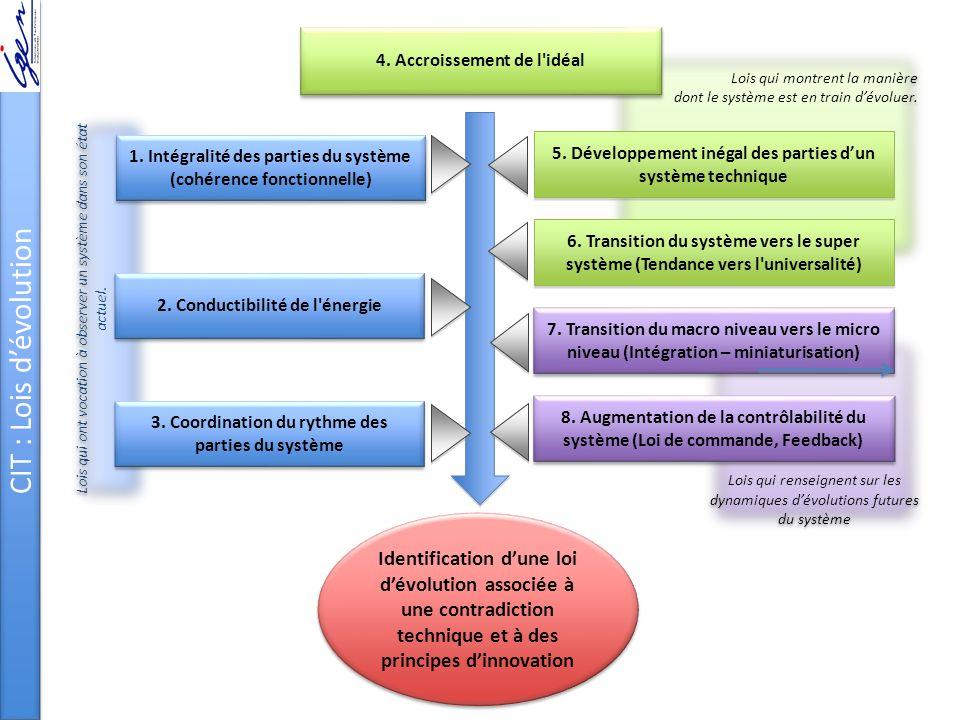 CIT : Lois d'évolution 4. Accroissement de l idéal. Lois qui montrent la manière dont le système est en train d'évoluer.