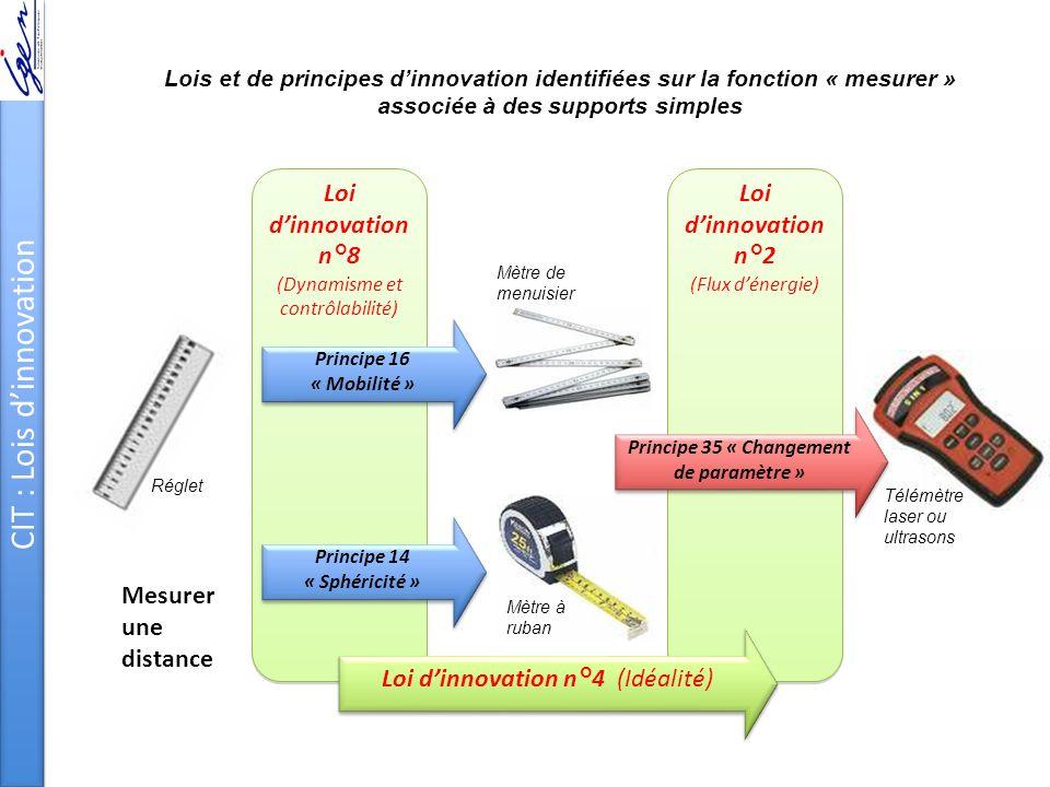 Principe 35 « Changement de paramètre » Principe 14 « Sphéricité »
