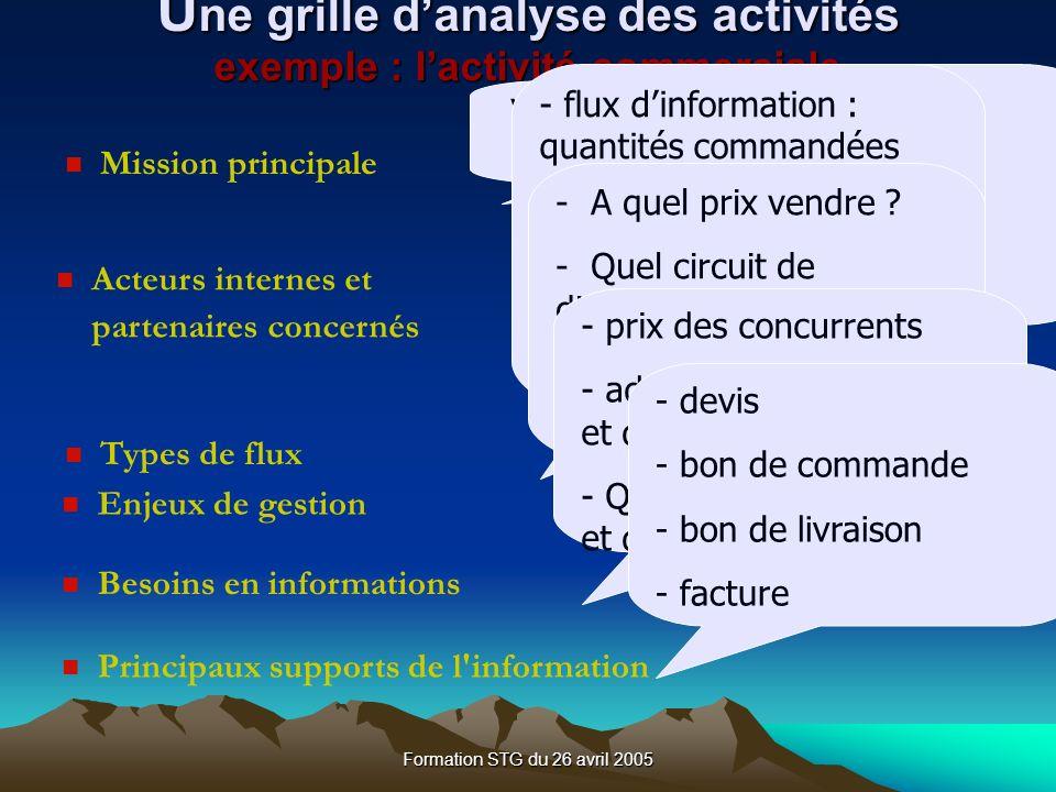 Une grille d'analyse des activités exemple : l'activité commerciale