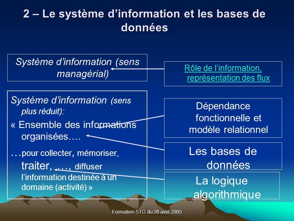 2 – Le système d'information et les bases de données