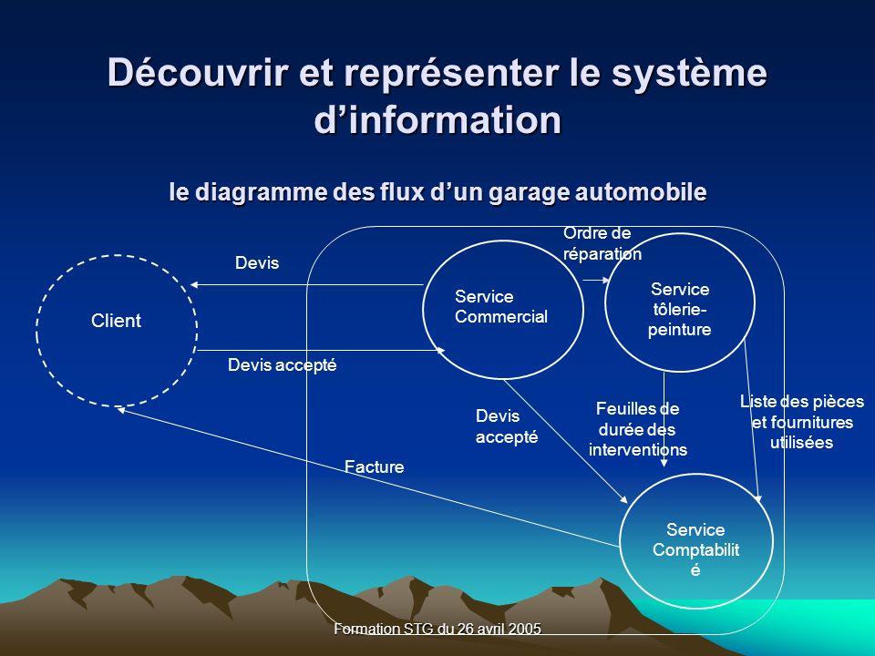 Découvrir et représenter le système d'information le diagramme des flux d'un garage automobile