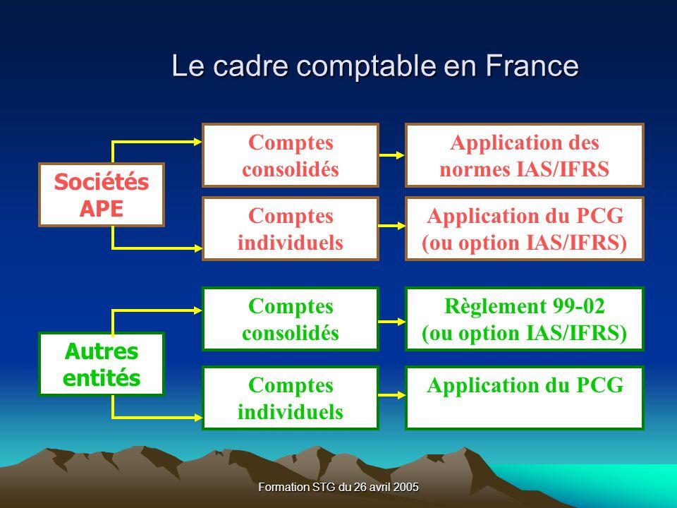 Le cadre comptable en France