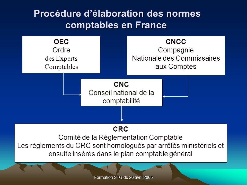 Procédure d'élaboration des normes comptables en France