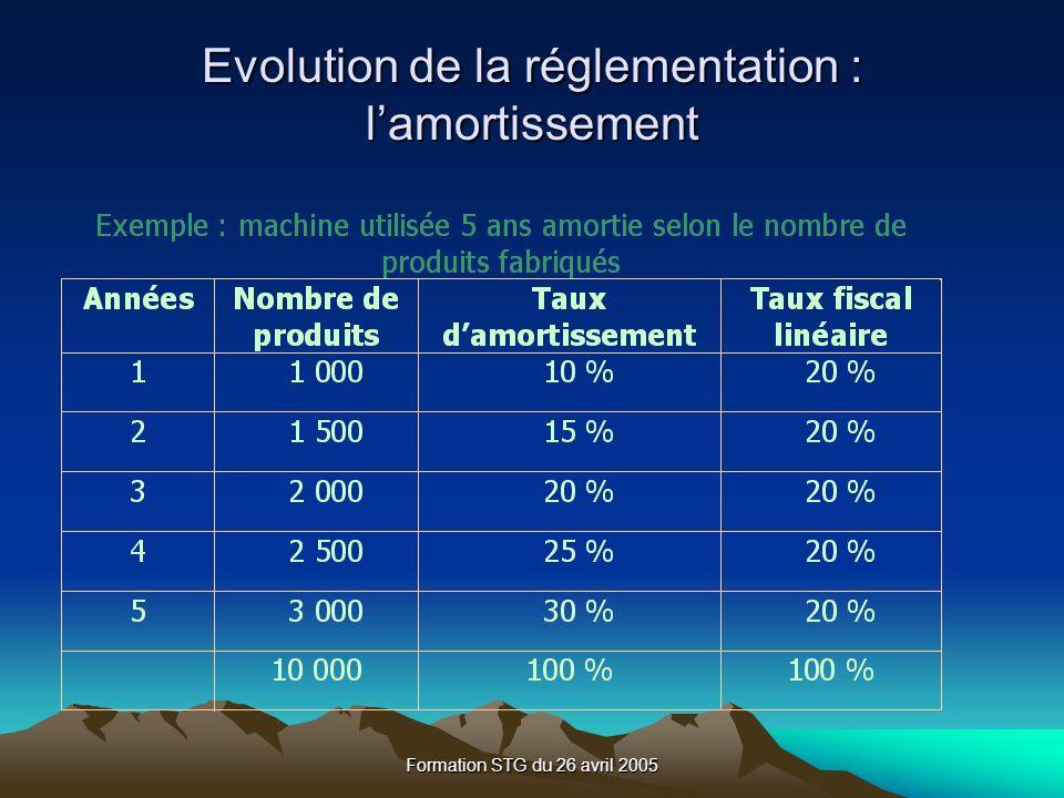 Evolution de la réglementation : l'amortissement