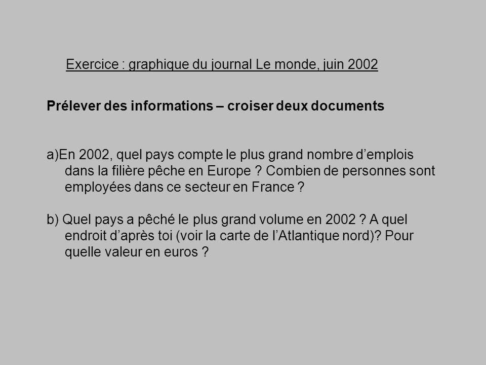 Exercice : graphique du journal Le monde, juin 2002