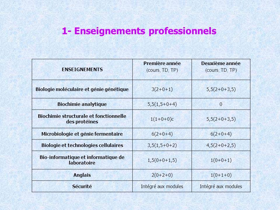 1- Enseignements professionnels