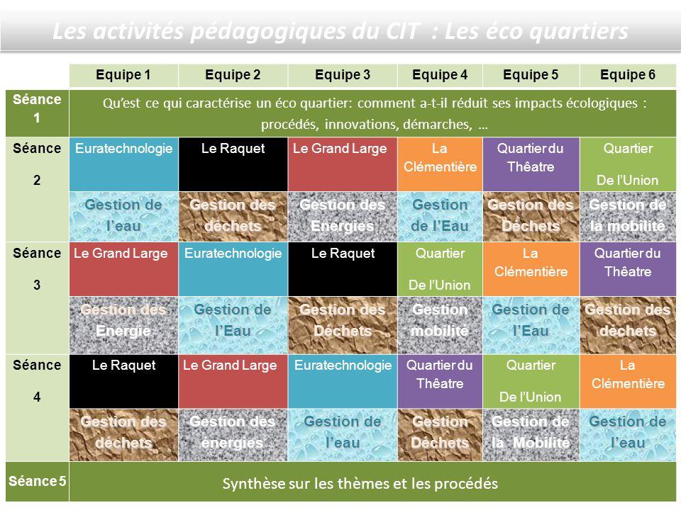 Les activités pédagogiques du CIT : Les éco quartiers