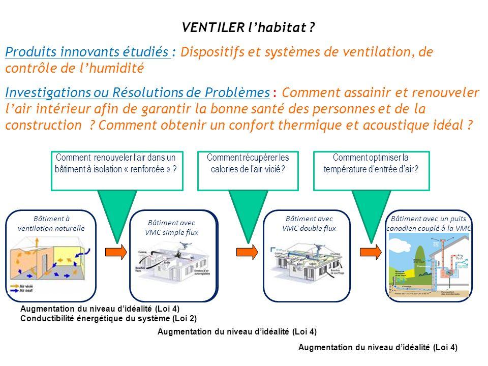 VENTILER l'habitat Produits innovants étudiés : Dispositifs et systèmes de ventilation, de contrôle de l'humidité.