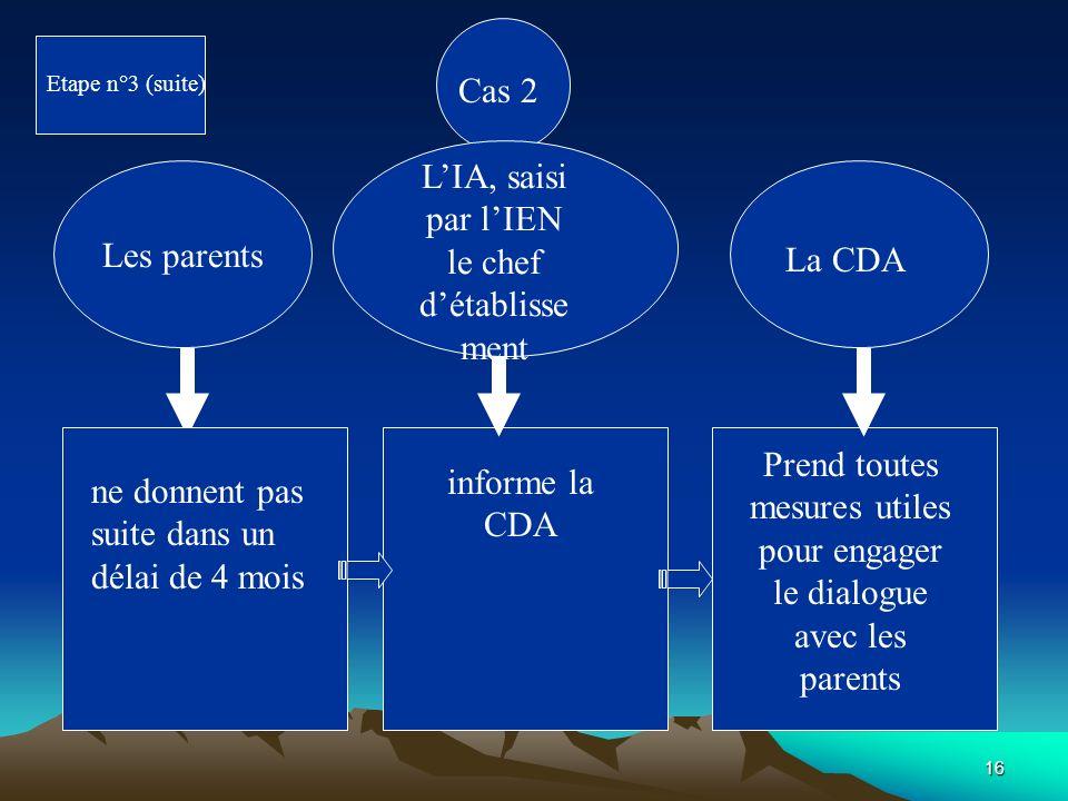 L'IA, saisi par l'IEN le chef d'établissement Les parents La CDA