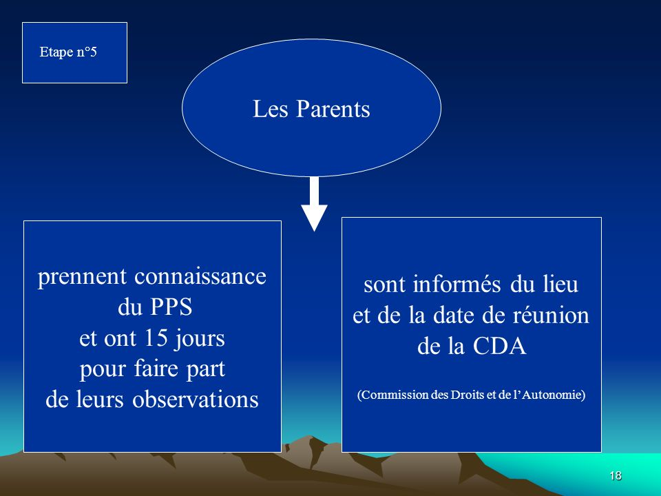Etape n°5Les Parents. prennent connaissance du PPS et ont 15 jours pour faire part de leurs observations.
