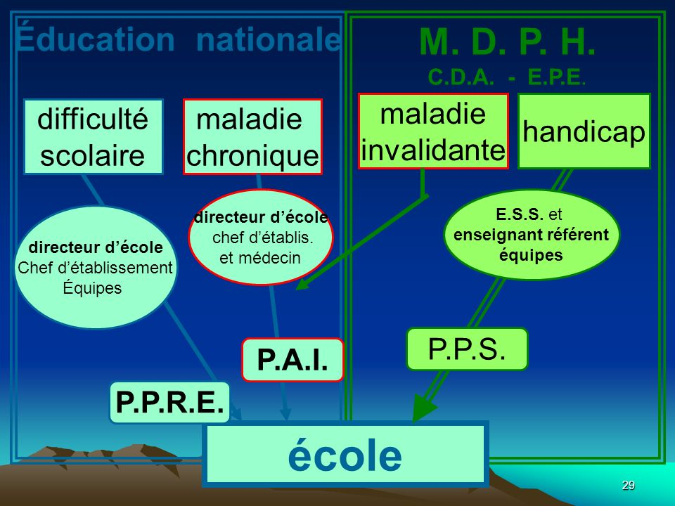 école M. D. P. H. Éducation nationale maladie invalidante handicap